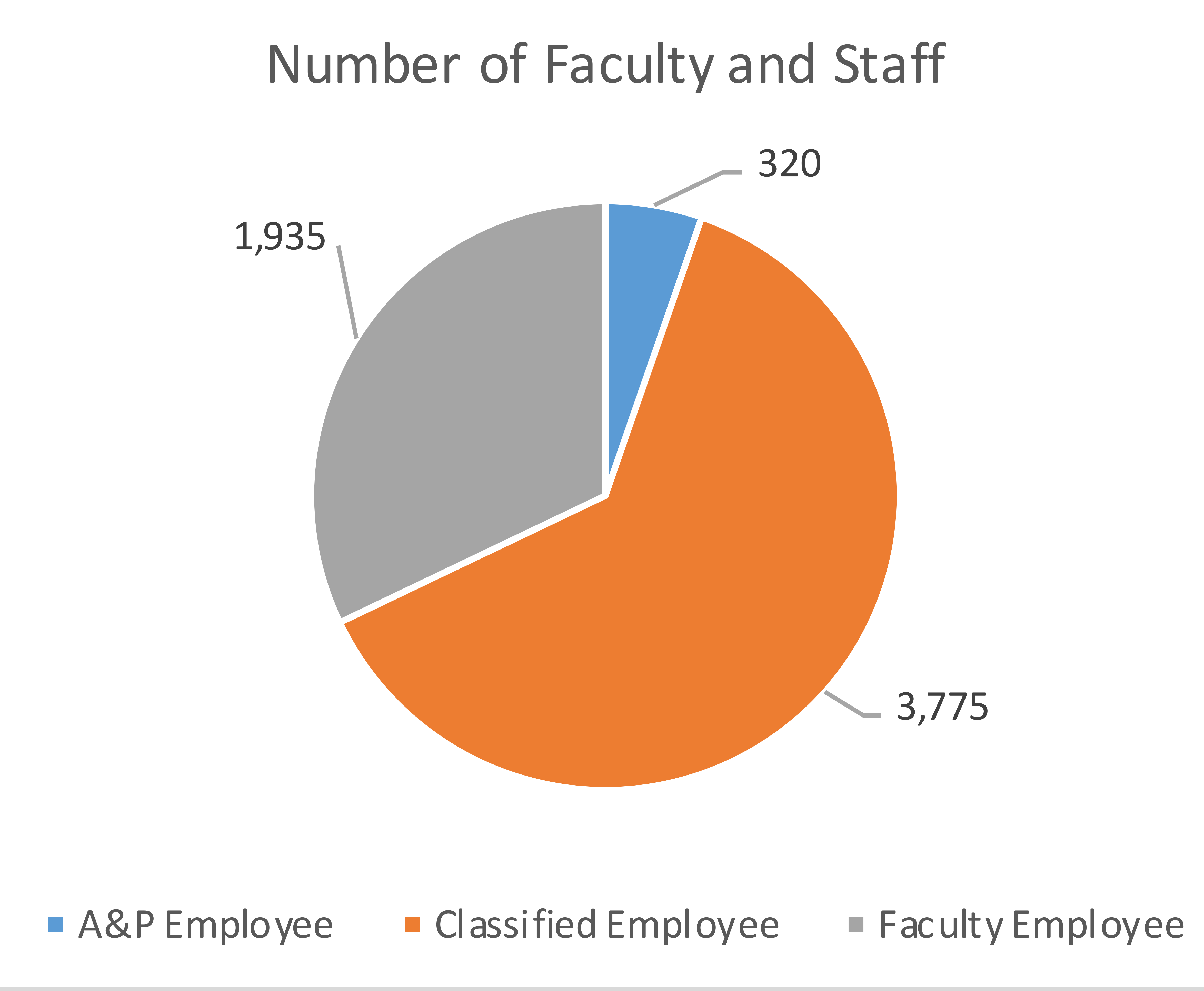 Number of Faculty and Staff